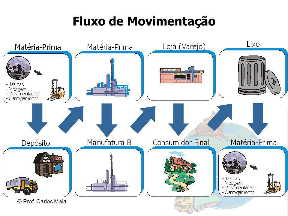 Fluxo de Movimentação © Prof. Carlos Maia