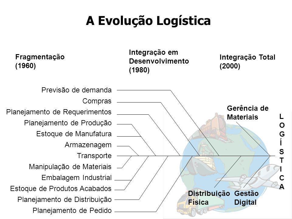 A Evolução Logística Integração em Desenvolvimento (1980) Fragmentação