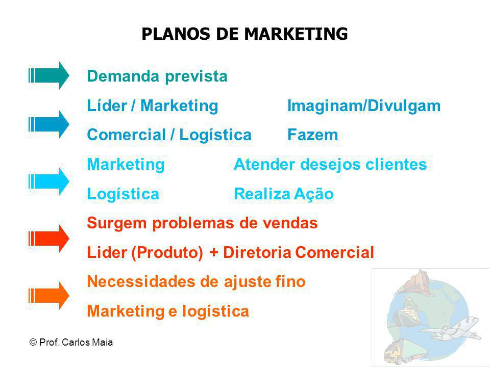 PLANOS DE MARKETING Demanda prevista