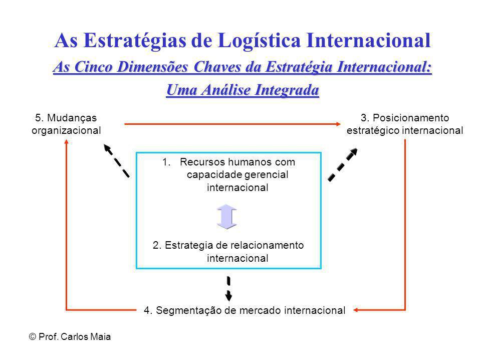 As Estratégias de Logística Internacional