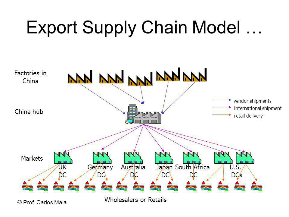 Export Supply Chain Model …