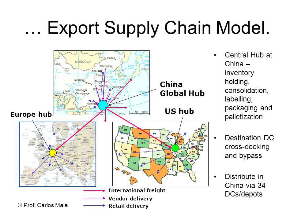 … Export Supply Chain Model.