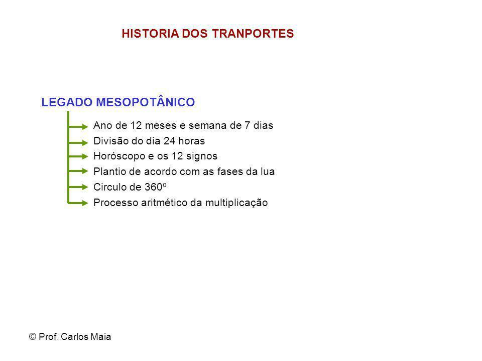 HISTORIA DOS TRANPORTES