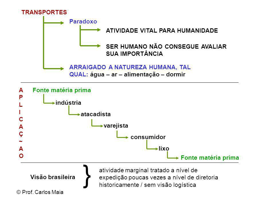 } TRANSPORTES Paradoxo ATIVIDADE VITAL PARA HUMANIDADE