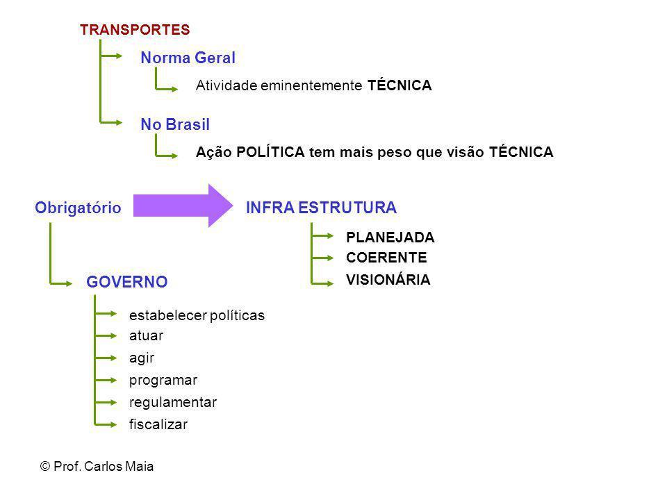 Norma Geral No Brasil Obrigatório INFRA ESTRUTURA GOVERNO TRANSPORTES