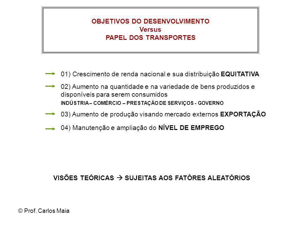 OBJETIVOS DO DESENVOLVIMENTO