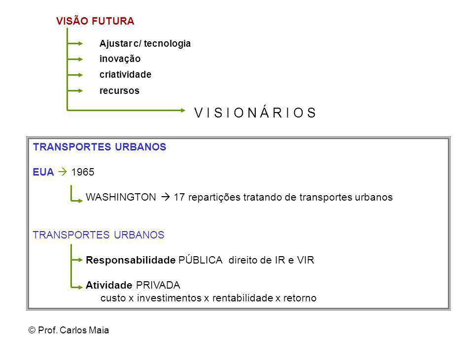 V I S I O N Á R I O S VISÃO FUTURA TRANSPORTES URBANOS EUA  1965
