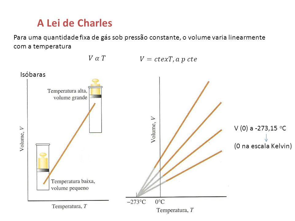 A Lei de Charles Para uma quantidade fixa de gás sob pressão constante, o volume varia linearmente com a temperatura.