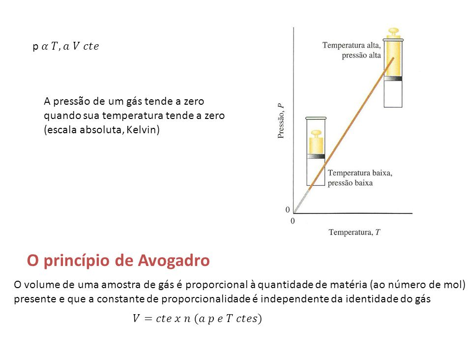 O princípio de Avogadro