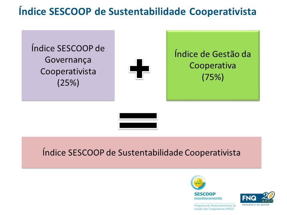 Índice SESCOOP de Sustentabilidade Cooperativista