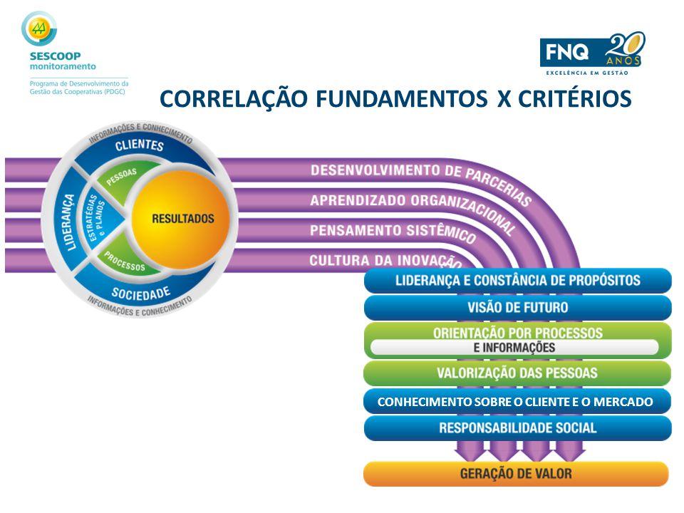 CORRELAÇÃO FUNDAMENTOS X CRITÉRIOS