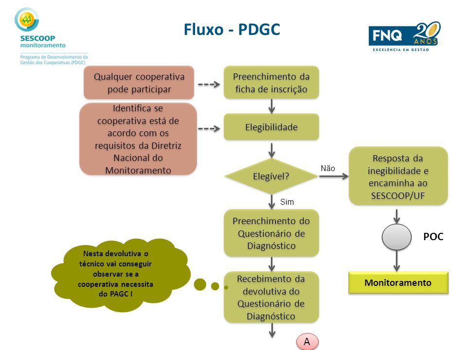 Fluxo - PDGC POC A Qualquer cooperativa pode participar