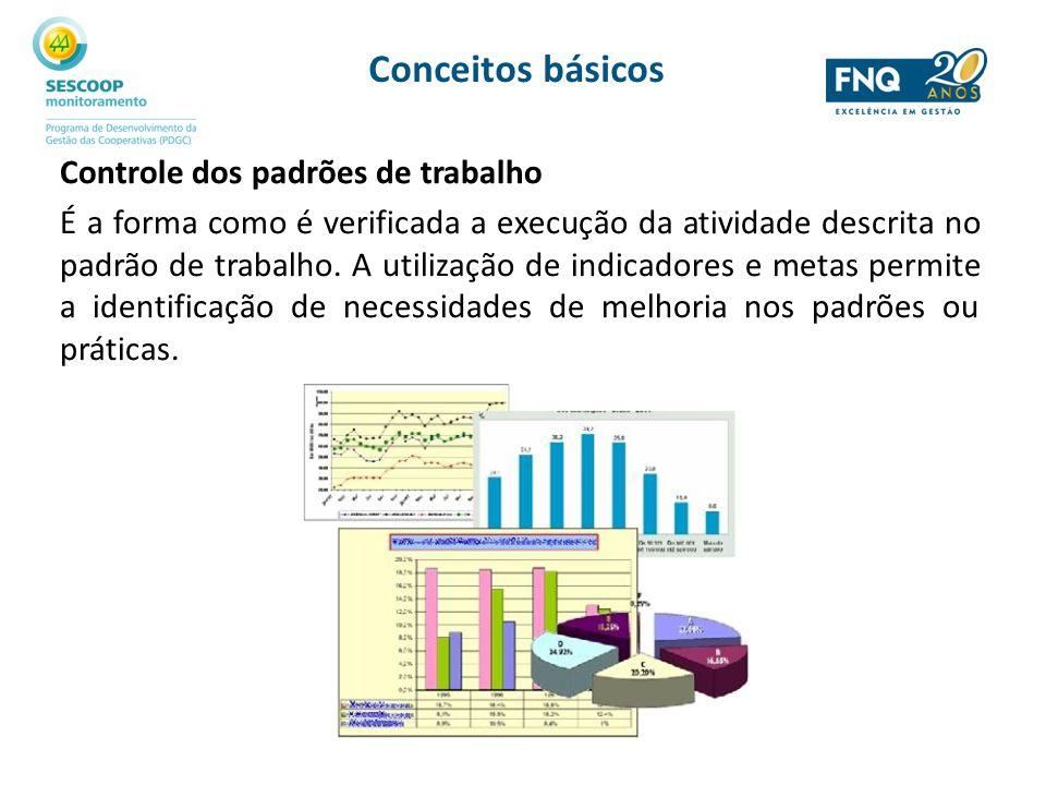 Conceitos básicos Controle dos padrões de trabalho