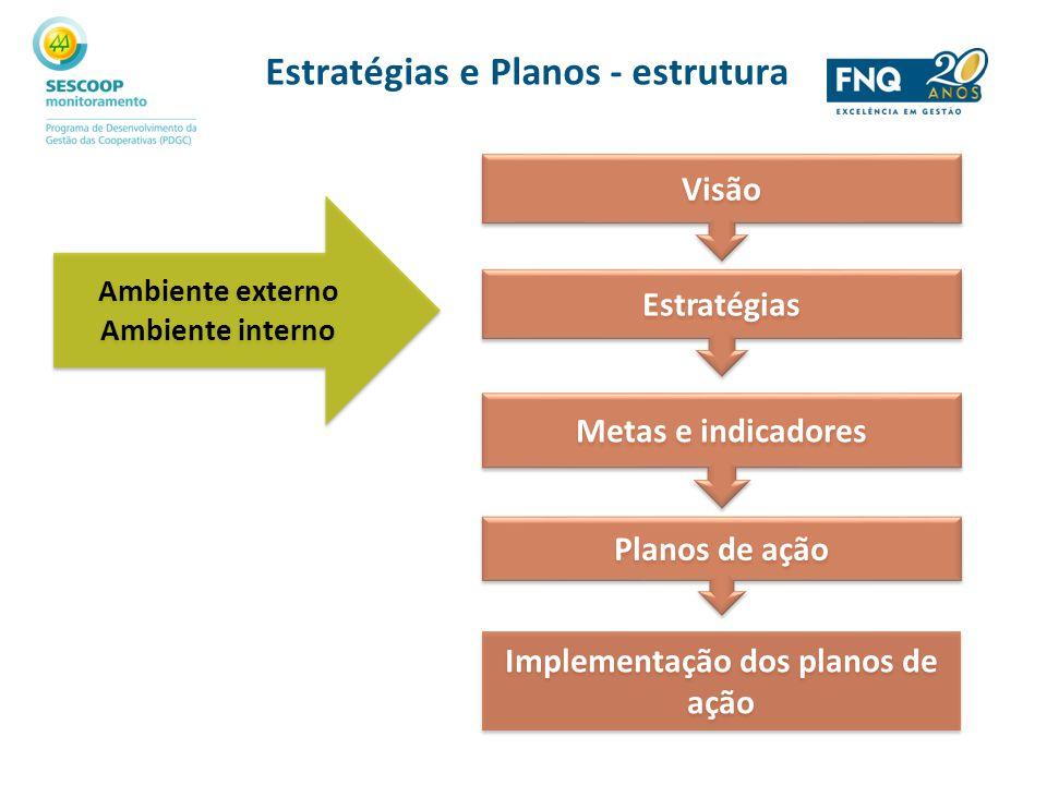 Estratégias e Planos - estrutura Implementação dos planos de ação
