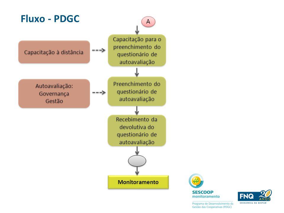 Fluxo - PDGC A. Capacitação para o preenchimento do questionário de autoavaliação. Capacitação à distância.