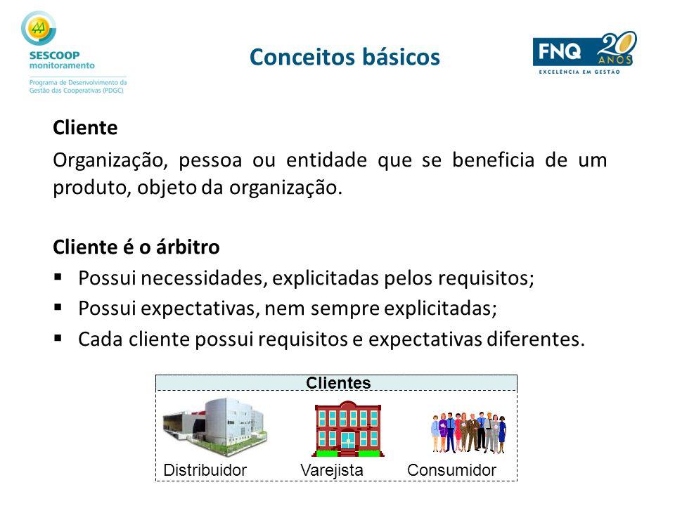 Conceitos básicos Cliente
