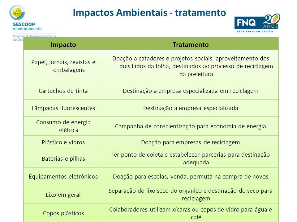 Impactos Ambientais - tratamento