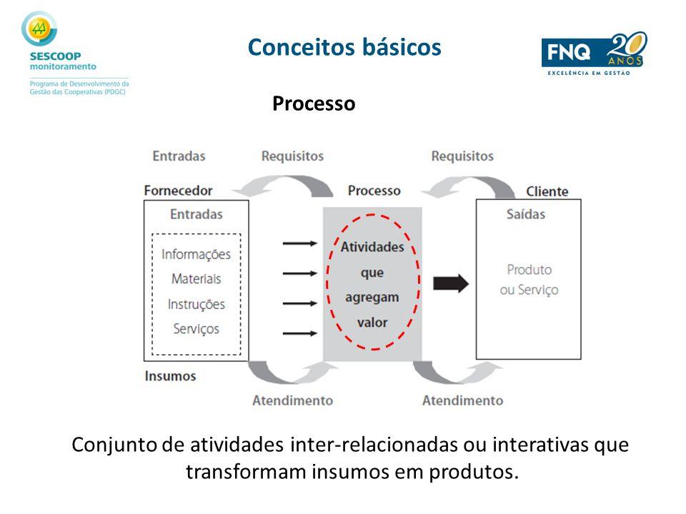 Conceitos básicos Processo