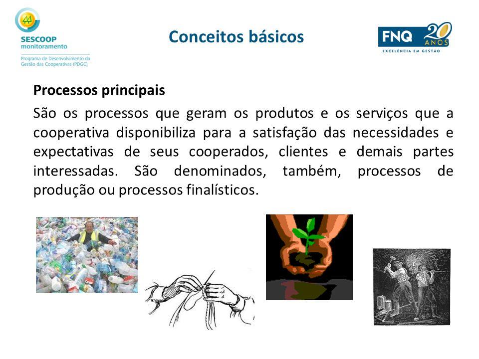 Conceitos básicos Processos principais