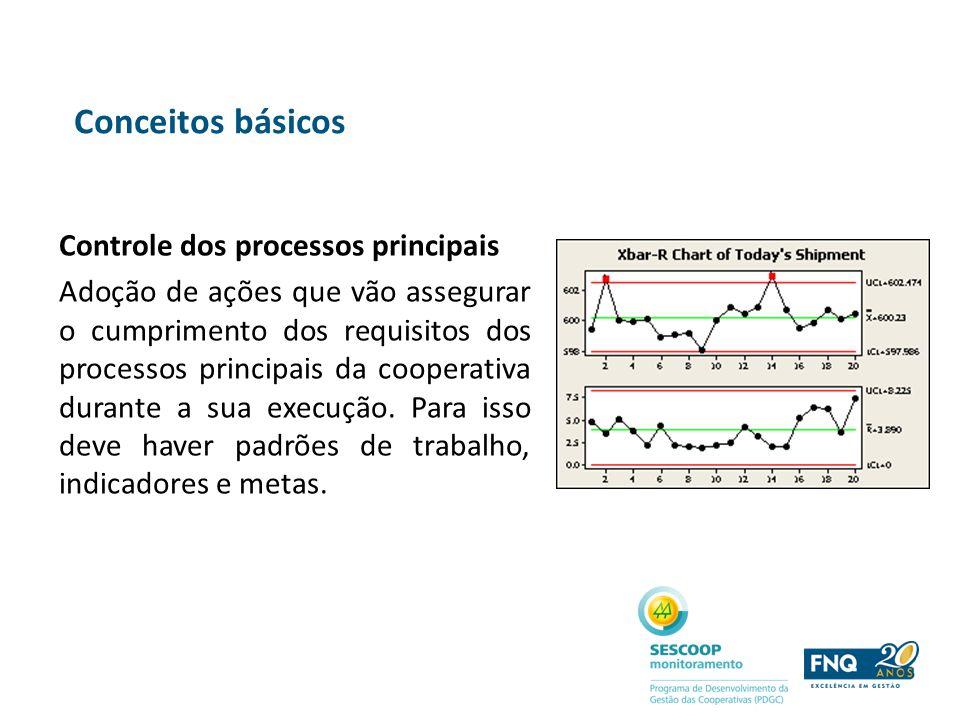 Conceitos básicos Controle dos processos principais