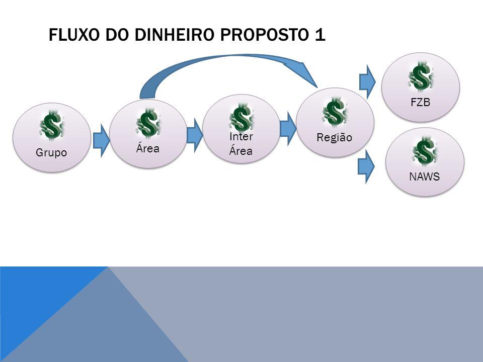 Fluxo do dinheiro Proposto 1