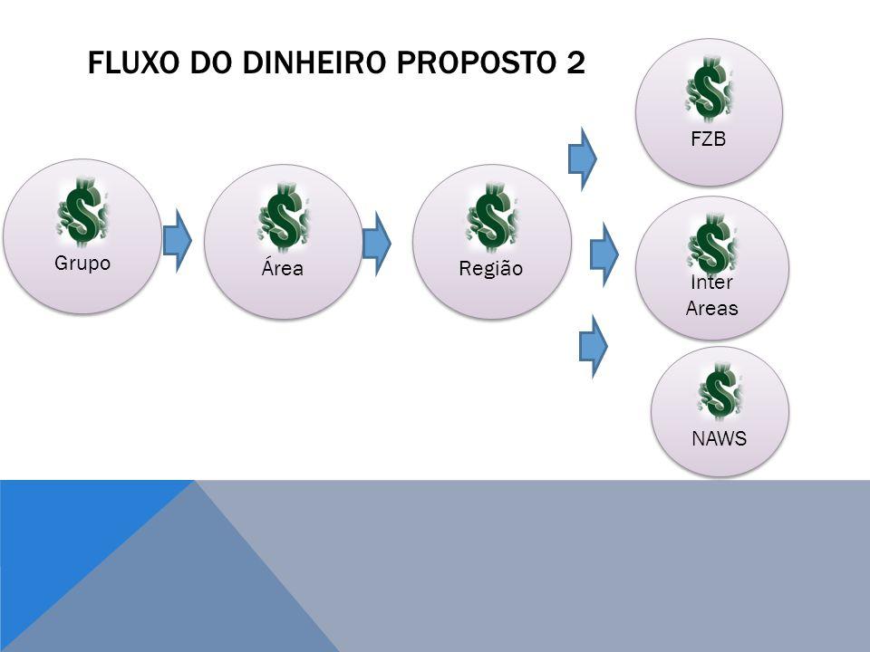 Fluxo do dinheiro proposto 2