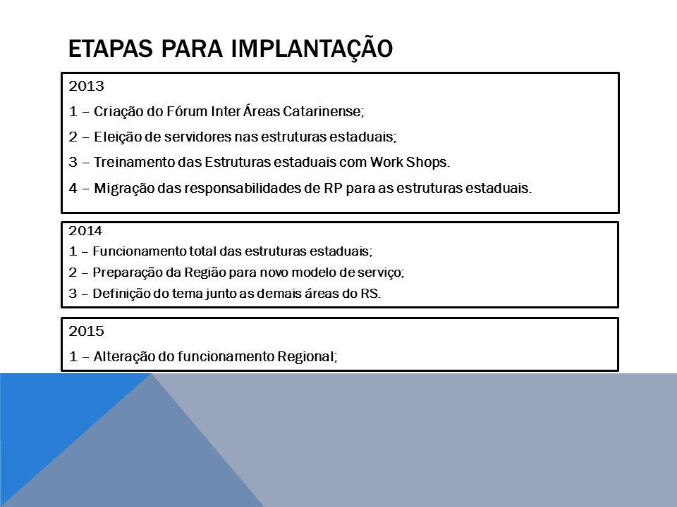 ETAPAS PARA Implantação