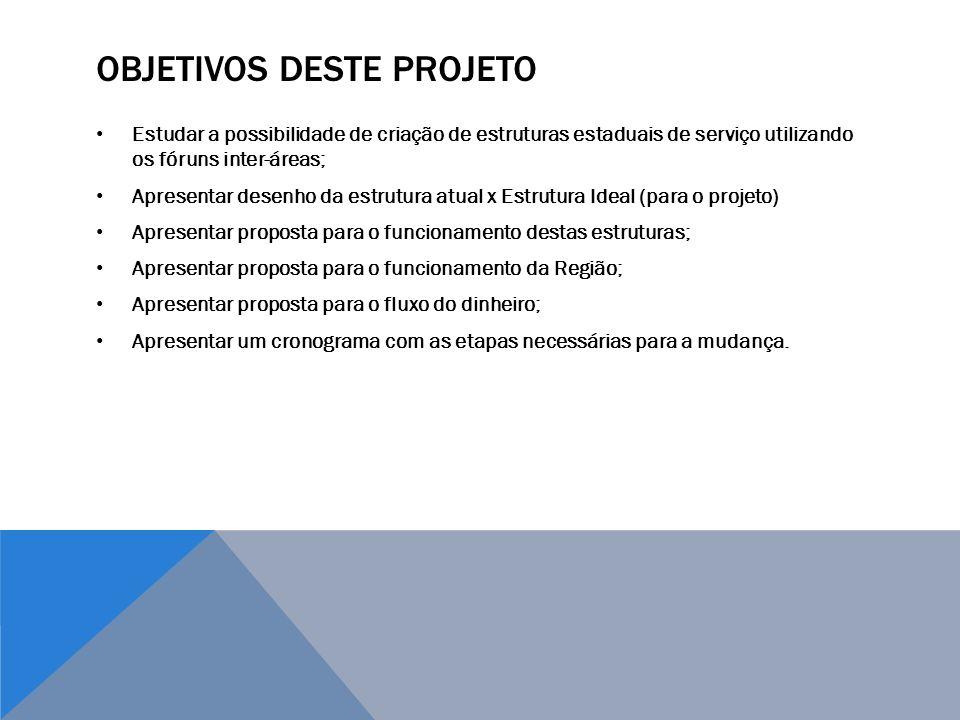 Objetivos deste projeto