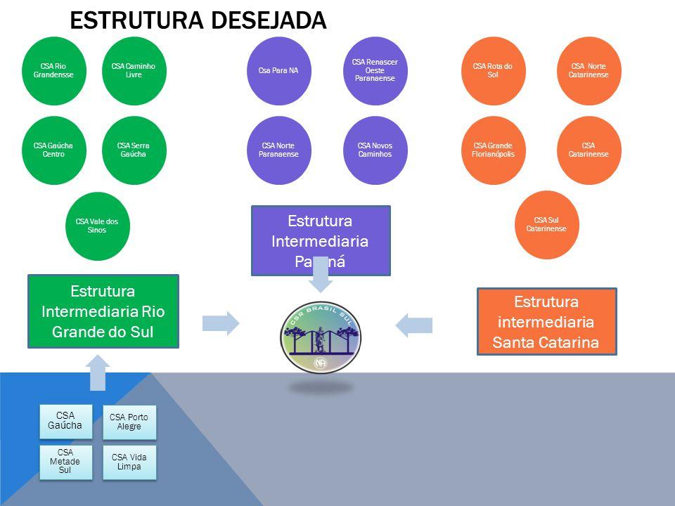Estrutura desejada Estrutura Intermediaria Paraná