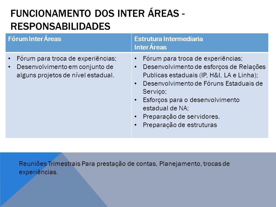 Funcionamento dos Inter áreas - RESPONSABILIDADES