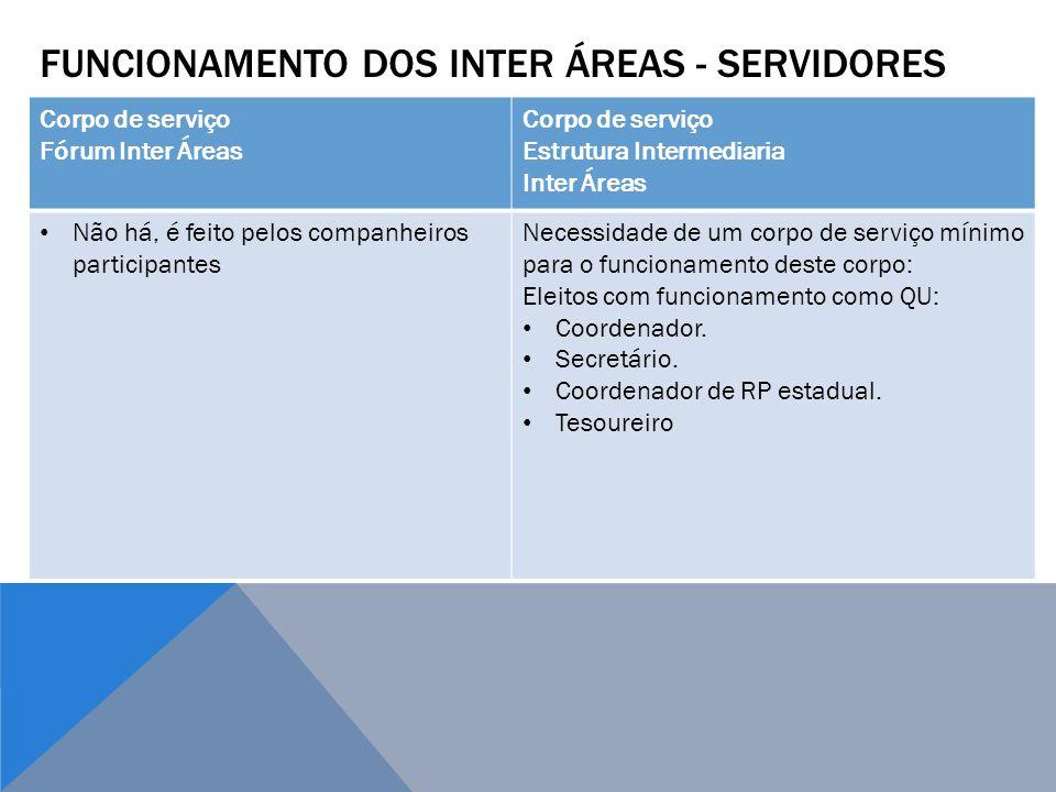 Funcionamento dos Inter áreas - servidores