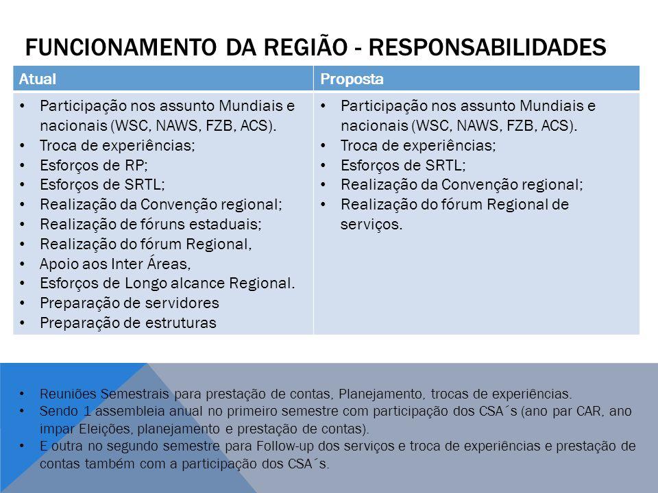 Funcionamento dA REGIÃO - RESPONSABILIDADES
