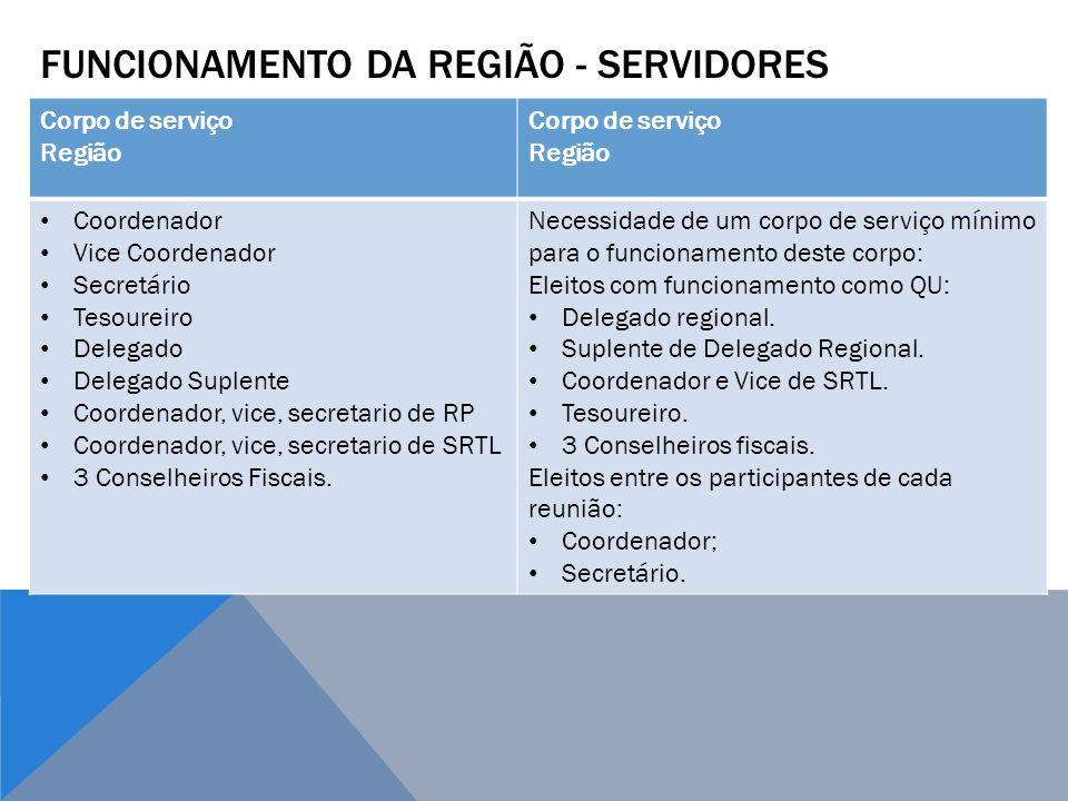 Funcionamento dA REGIÃO - servidores