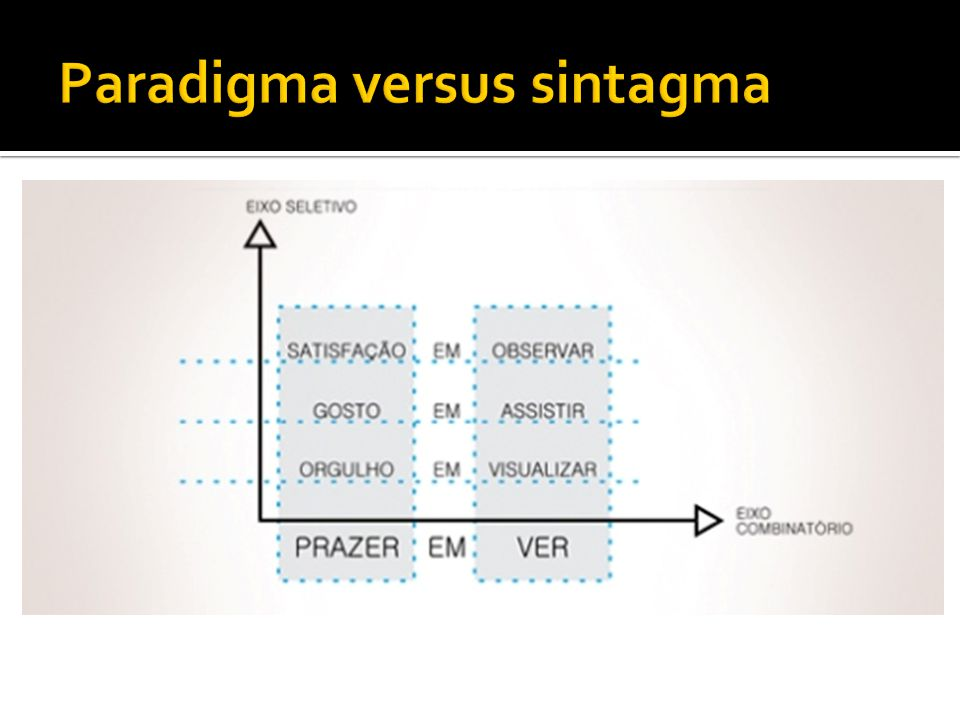 Paradigma versus sintagma