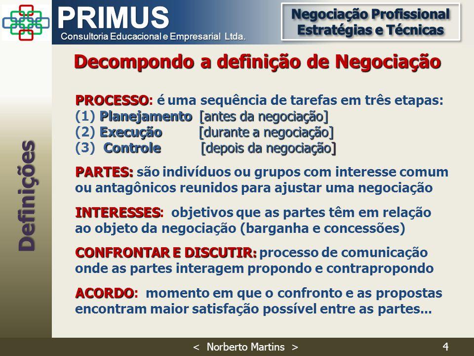 Definições Decompondo a definição de Negociação