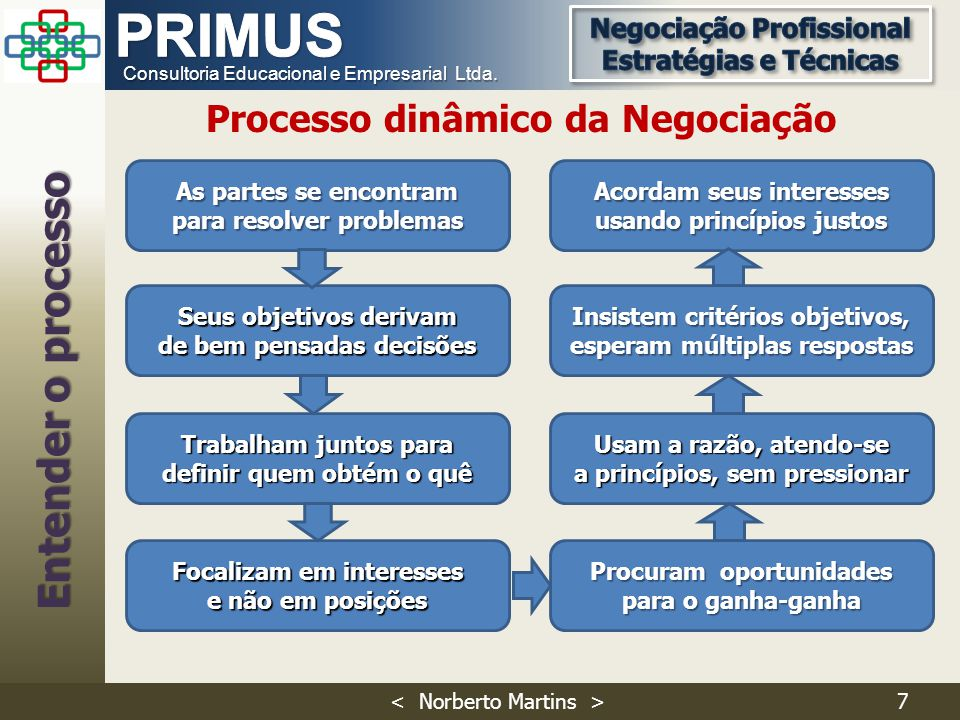 Entender o processo Processo dinâmico da Negociação