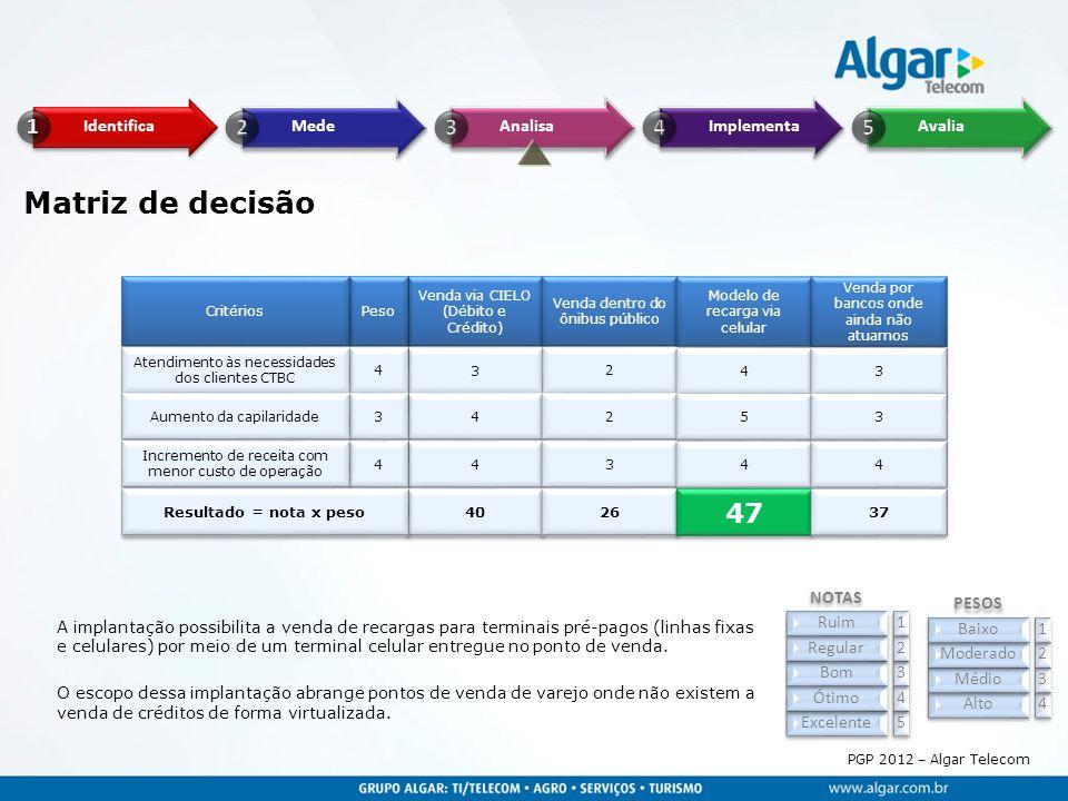 Matriz de decisão 47 NOTAS PESOS Ruim 1 Baixo 1 Regular 2 Moderado 2