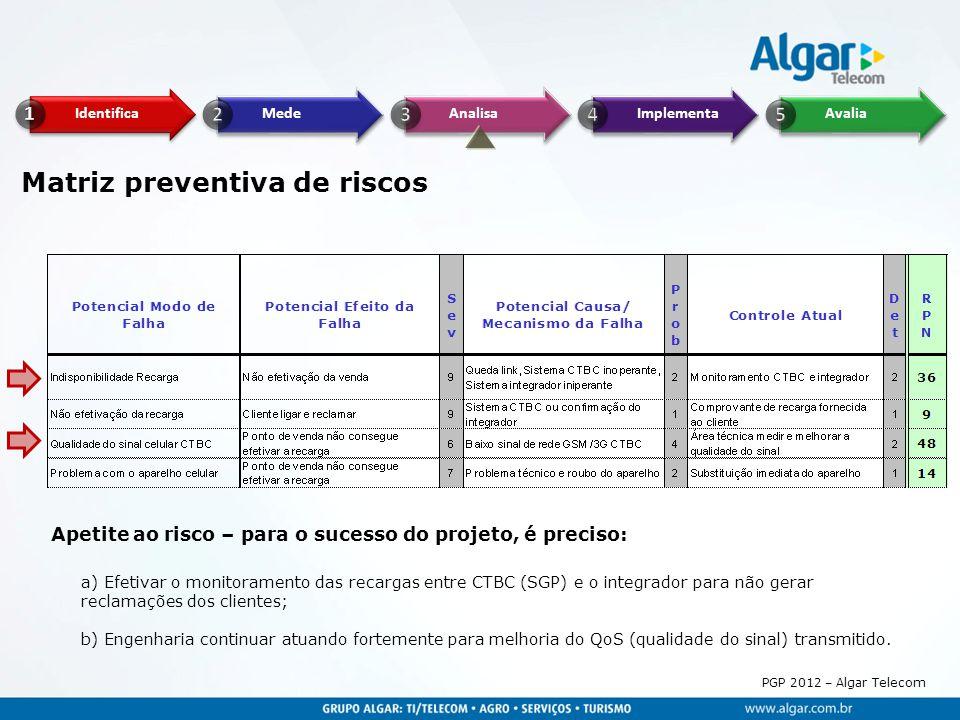 Matriz preventiva de riscos