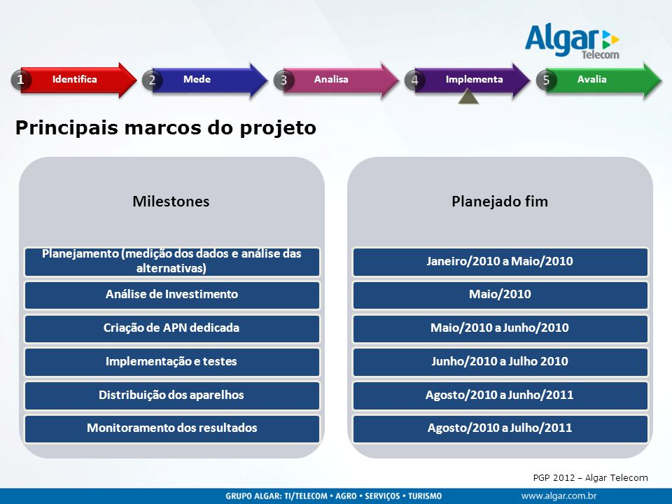 Principais marcos do projeto