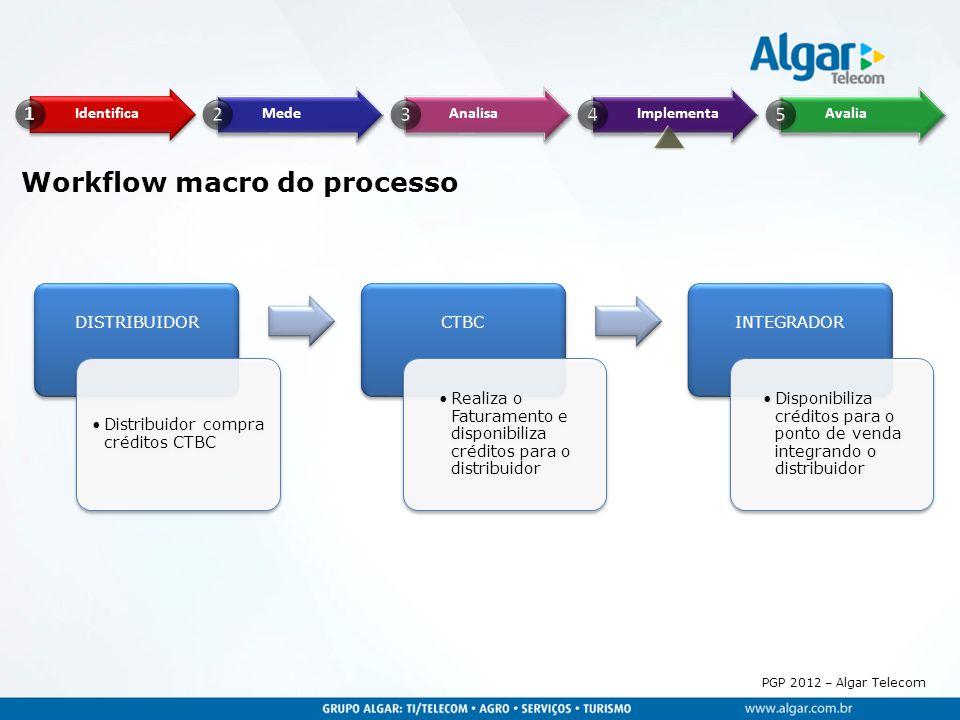 Workflow macro do processo