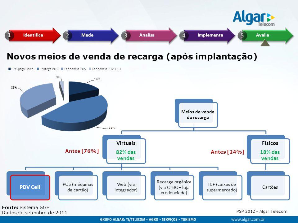 Novos meios de venda de recarga (após implantação)