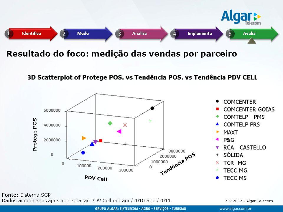 Resultado do foco: medição das vendas por parceiro