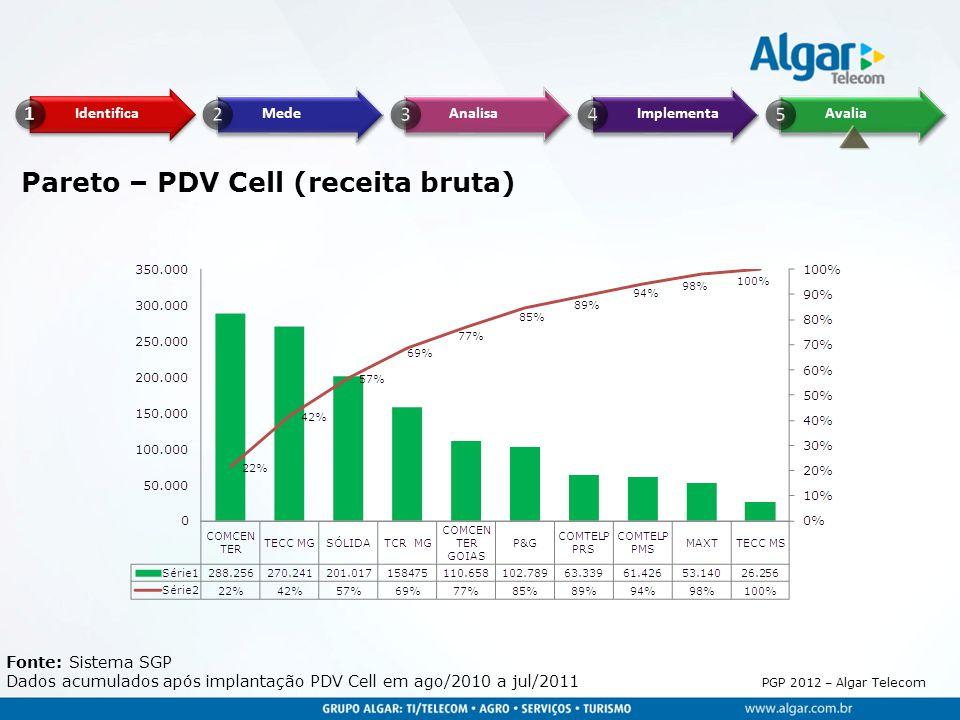Pareto – PDV Cell (receita bruta)