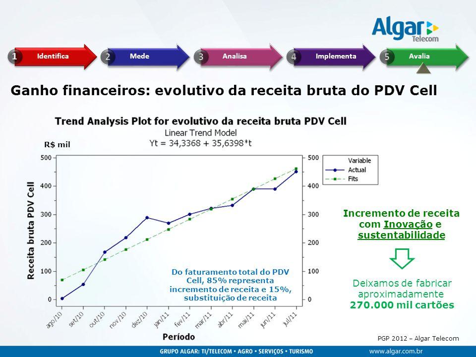 Ganho financeiros: evolutivo da receita bruta do PDV Cell