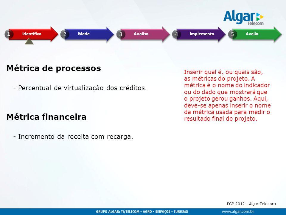Métrica de processos Métrica financeira