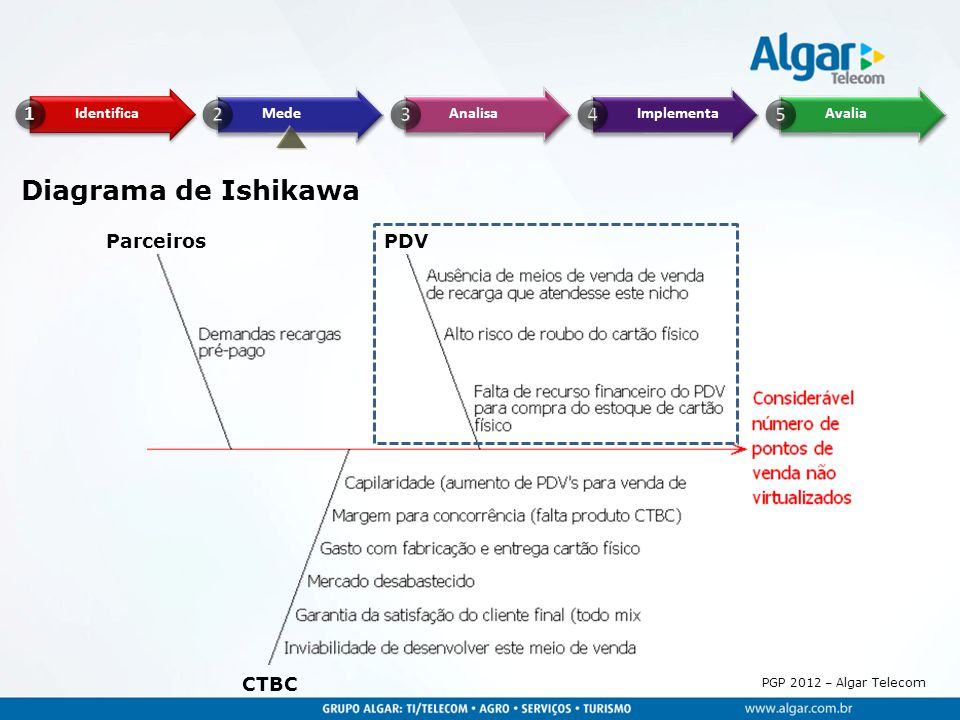 Diagrama de Ishikawa Parceiros PDV CTBC