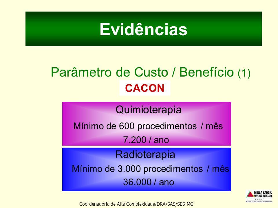 Evidências Parâmetro de Custo / Benefício (1) Quimioterapia CACON