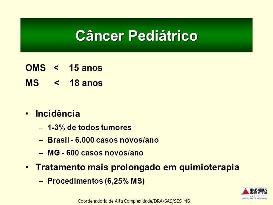 Câncer Pediátrico OMS < 15 anos MS < 18 anos Incidência