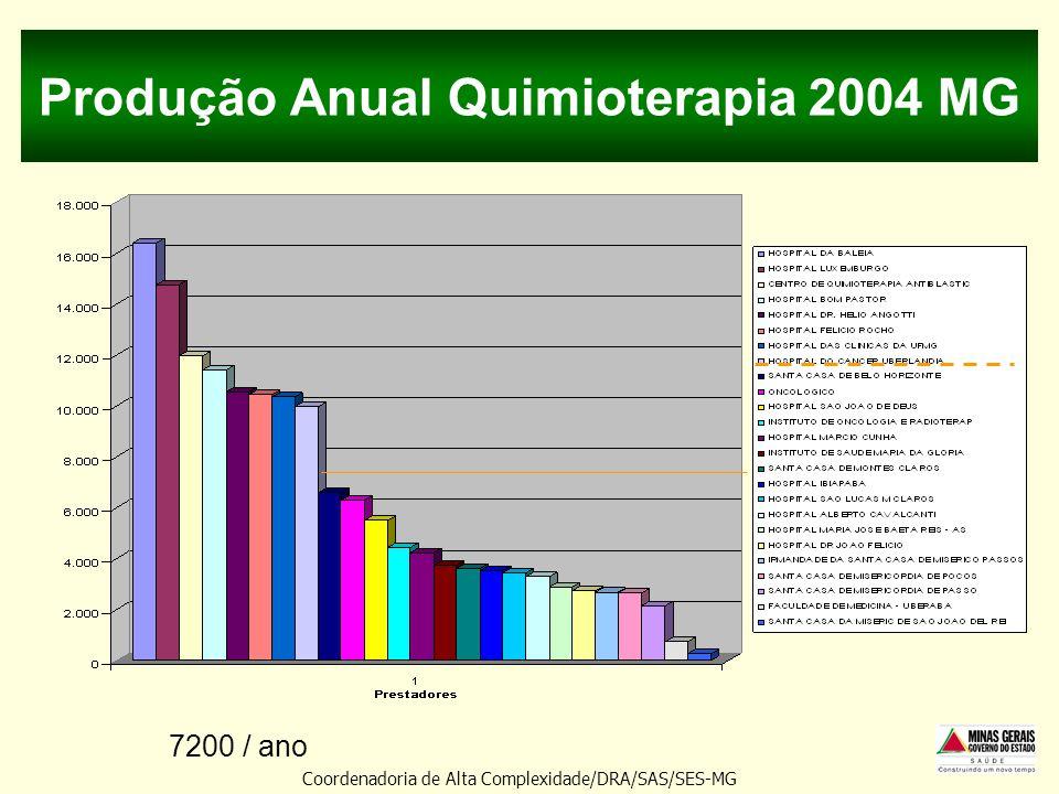 Produção Anual Quimioterapia 2004 MG