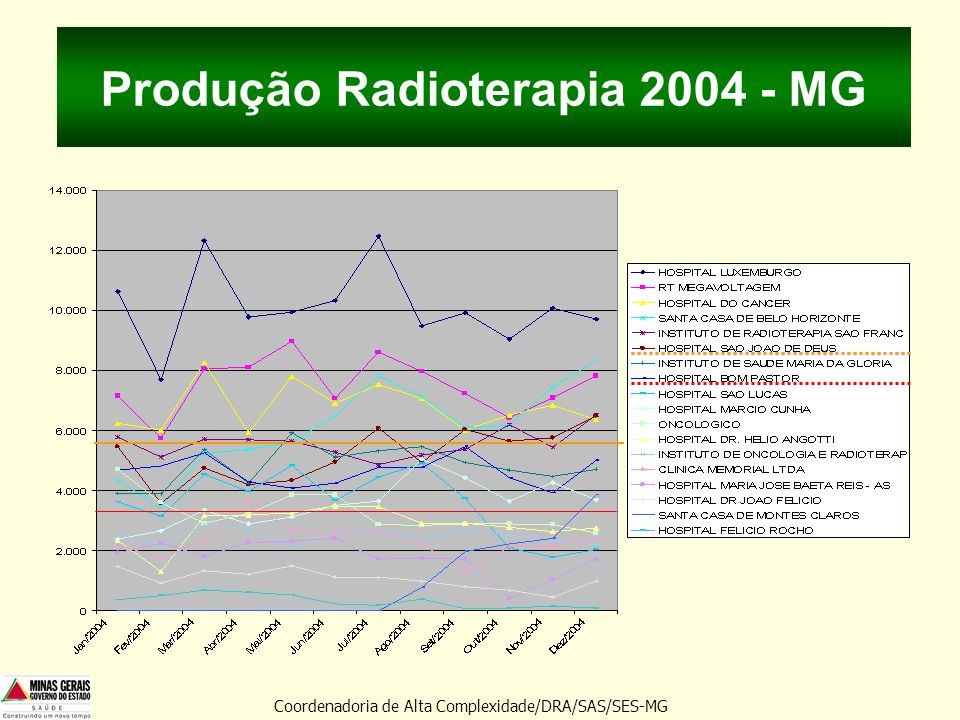 Produção Radioterapia 2004 - MG